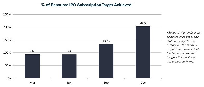 % of resource IPO subscription target achieved