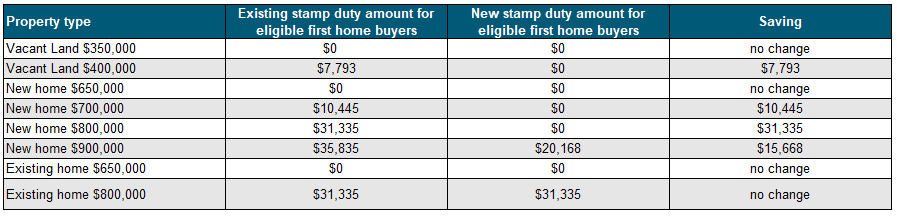 NSW First Home Buyers Concessions