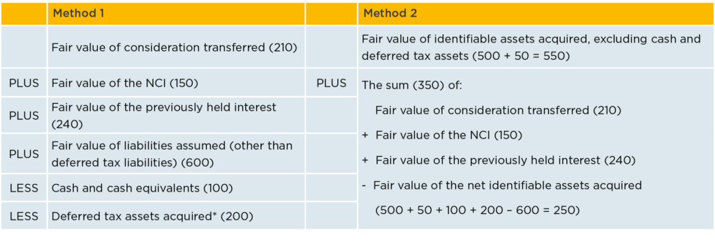Determining the fair value of the gross assets acquired Method table