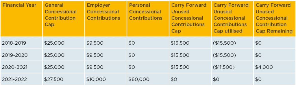 Carry-forward unused concessional contributions example 2